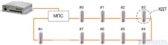 Система многоточечного контроля температуры и влажности