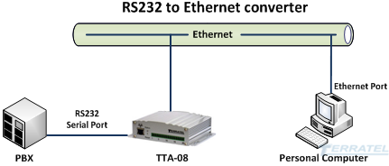 Connecting devices with RS-232 and RS-485 interface to Ethernet