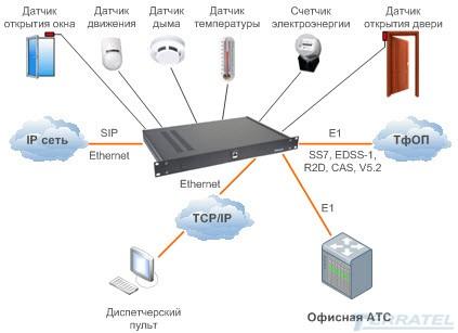 Устройство дистанционного мониторинга и контроля датчиков температуры, влажности, дыма, движения, открытия дверей, окон, наличия сети 220В и датчика напряжения аккумуляторной батареи АКБ, VOIP шлюз, контроль доступа и датчиков, вариант примерения