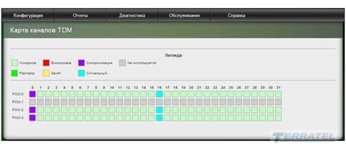 TERRATEL SIP/E1 Gateway, интеграции TDM и IP сетей, TDM over IP, SIP транк, маршрутизатор потоков, шлюзы tdm через ip, диагностика, 4 8 16 E1, ОКС№7, ISDN PRI (DSS1), R2D, 2ВСК, R1.5, V5.2, голосовые кодаки G.711, G.723, G.726, G.729