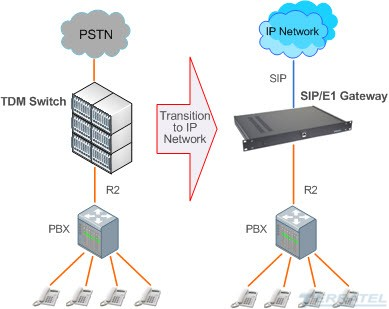 integration TDM and IP networks, R2 to SIP Media Trunk Gateway, SIP trunk, E1 stream, tdm switch over ip, 4 8 16 E1, SS7, ISDN PRI, V5.2, V5.1, R2 CAS, R2 MFC, R2 DTMF, voice codecs G.711, G.723, G.726, G.729, R2 to SIP, Interconnection Diagram