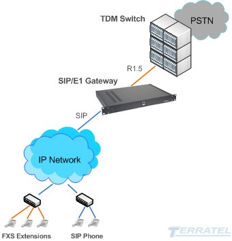 SIP to R1.5 Media Gateway, SIP trank, voice codecs G.711, G.723, SIP to R1.5 connection diagram
