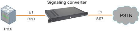Конвертер сигнализации R2D в ОКС-7, ОКС-7, Поддержка мультиплексора E1, cтруктурная схема