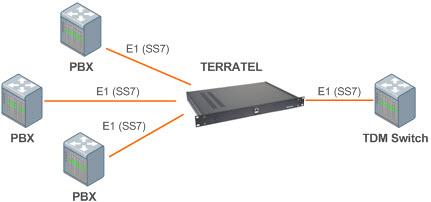 E1 PCM Multiplexer Connection Diagram