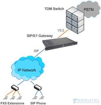 SIP to V5.2 Gateway Connection Diagram