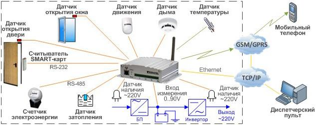 Применение устройства дистанционного мониторинга и контроля датчиков
