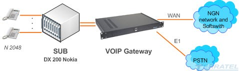 Upgrade and migration DX200 into VOIP, NGN, IMS Networks, TERRATEL VOIP Gateway, SUB DX 200 Nokia, SIP, RTP, RTCP, TCP, UDP, voice codecs G.711, G.723, G.726, G.729, fax over G.711, T.38 fax relay