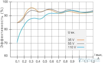 Buck-boost DC-DC конвертер 35В, 160В - 48В или 24В, график эффективности КПД DC-DC преобразователя