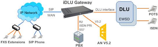 iDLU Gateway for modernization EWSD – Connection Diagram